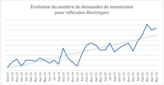 demande-soumission-voitures-electriques