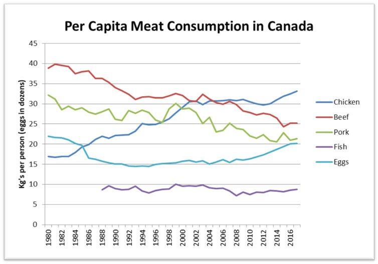 La consommation de viande per capita au Canada. Dans ce tableau, on constate que la consommation de poulet et d'oeufs est en hausse, celle de boeuf et de porc, en baisse, et celle de poisson, stable.