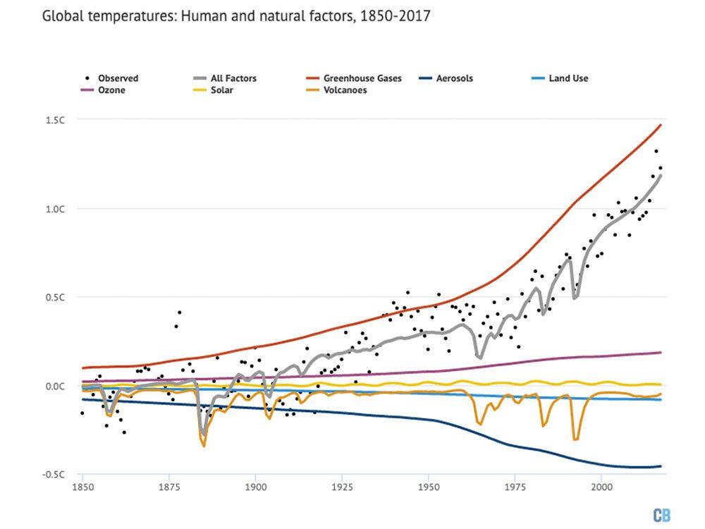 Changements climatiques: influences naturelles et humaines sur les températures mondiales depuis 1850.