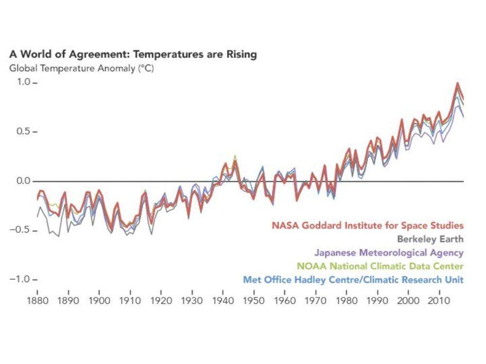 Changements climatiques: reconstitution des températures mondiales de 1880 à 2018 par cinq groupes internationaux indépendants de scientifiques.