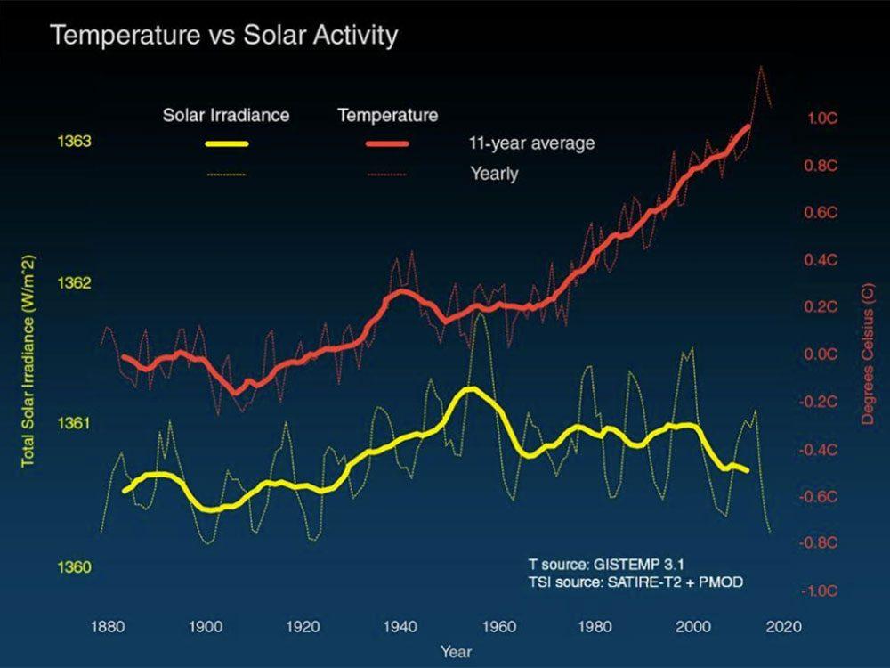 Changements climatiques: comparaison des variations de la température de la surface du globe (ligne rouge) et de l'énergie solaire reçue par la Terre (ligne jaune) en watts (unités d'énergie) par mètre carré depuis 1880.