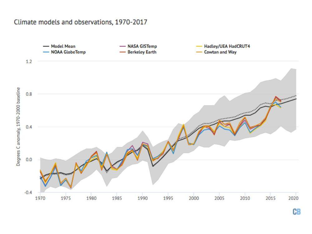 Changements climatiques: reconstitution de la température globale depuis 1970, moyenne des modèles en noir avec gamme de modèles en gris par rapport aux enregistrements de température d'observation de la NASA, NOAA, HadCRUT, Cowtan and Way, et Berkeley Earth.