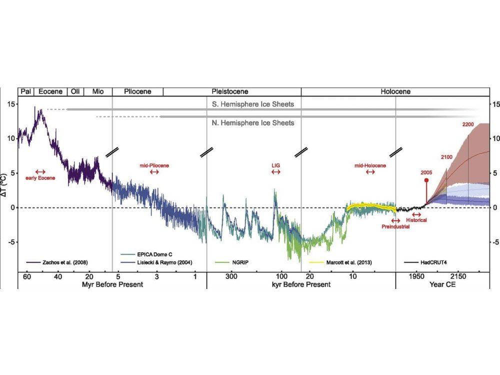 Changements climatiques: températures de la planète depuis 65 millions d'années et réchauffement futur possible de la planète en fonction de la quantité de gaz à effet de serre que nous émettons.