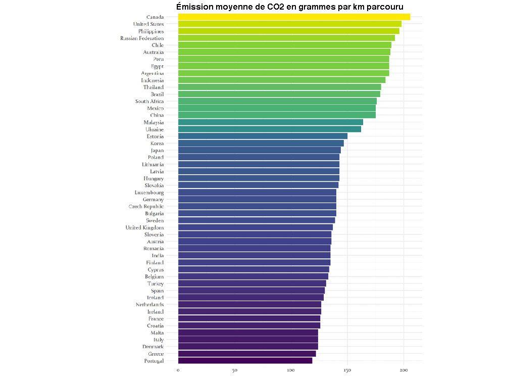 Voitures énergivores: une comparaison internationale des émissions de véhicules.