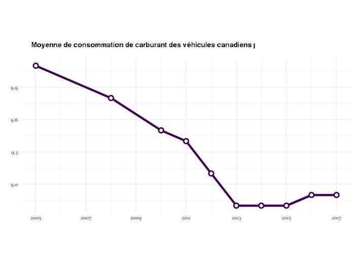 Voitures énergivores: les constructeurs automobiles nord-américains produisent de plus grosses voitures.