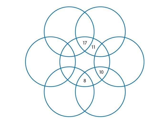 Jeu pour stimuler votre cerveau: bulles de maths.