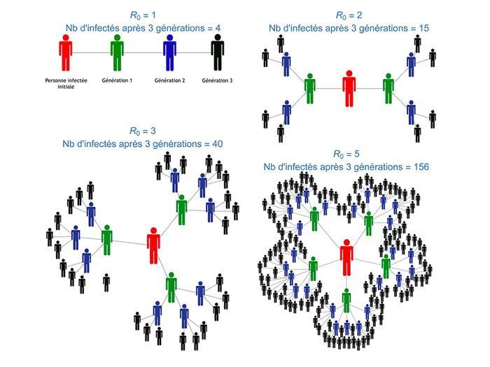 Illustration de différents R0 et du nombre de cas engendrés par un seul cas au début de l'épidémie de COVID-19.
