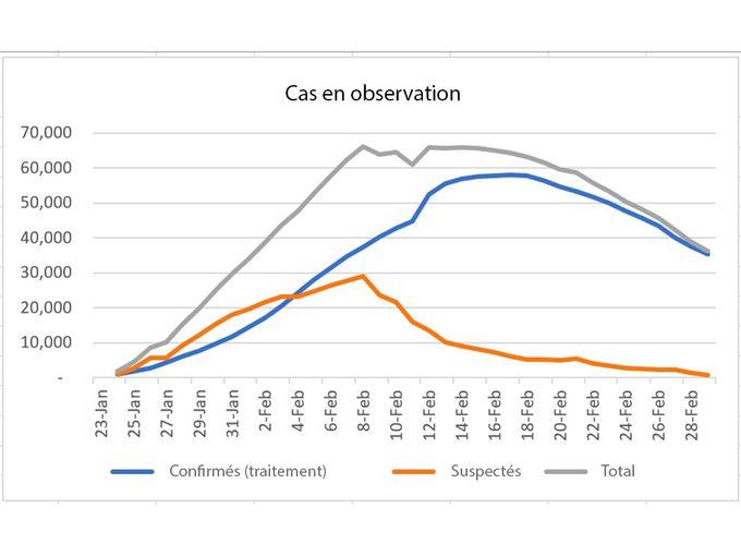 Coronavirus: en Chine, la situation s'améliore.