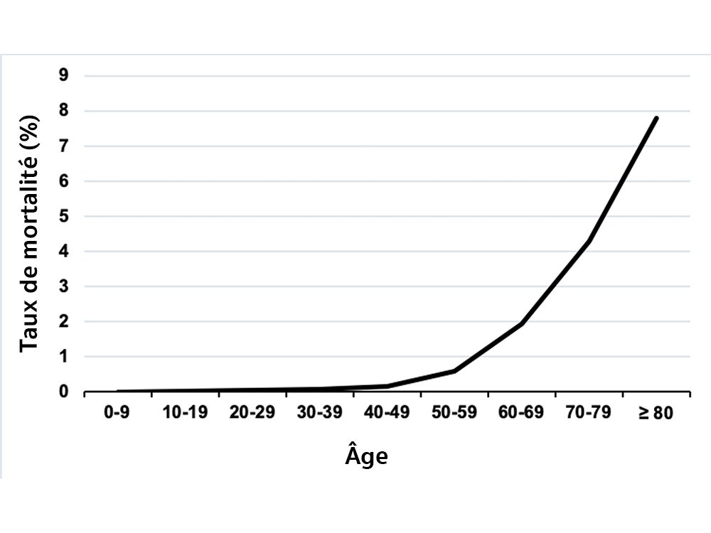 L'âge et le sexe semblent être d'importants indicateurs des chances de survie d'un malade de la Covid-19.