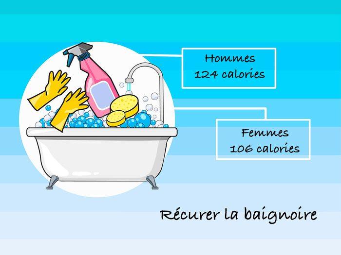 Récurer la baignoire pour brûler des calories.