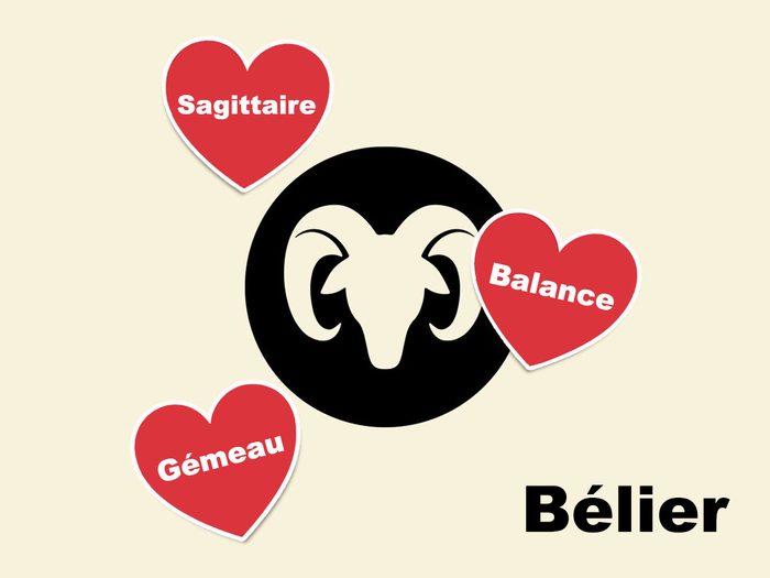 Quelle est la compatibilité amoureuse du signe astrologique Bélier?