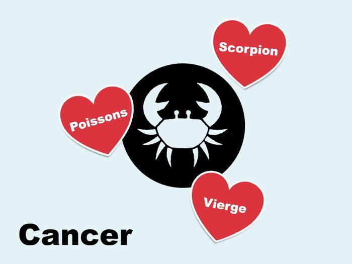 Quelle est la compatibilité amoureuse du signe astrologique Cancer?